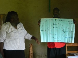The Water Project : kenya4160-janet-teaching-using-the-f-diagram-chart